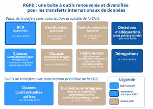 ODPO CNIL Transfert internationaux